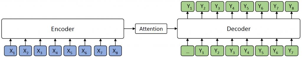 Figure 1: The Encoder-Attention-Decoder framework.
