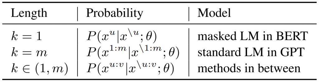 Table 1: Probability formulations of MASS under different values of k.