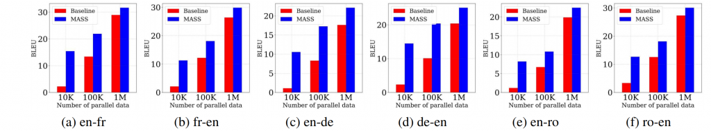 Figure 6: The BLEU score comparisons between MASS and the baseline on low-resource NMT with different scales of paired data.