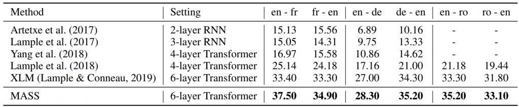 Table 2: BLEU score comparisons between MASS and previous work on unsupervised NMT. Results on en-fr and fr-en pairs reported on newstest2014; others are on newstest2016. Because XLM uses different combinations of MLM and CLM in the encoder and decoder, we report the highest BLEU score for XLM on each language pair.