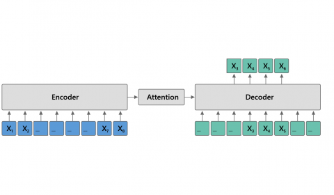 Image associated with Introducing MASS – A pre-training method that outperforms BERT and GPT in sequence to sequence language generation tasks