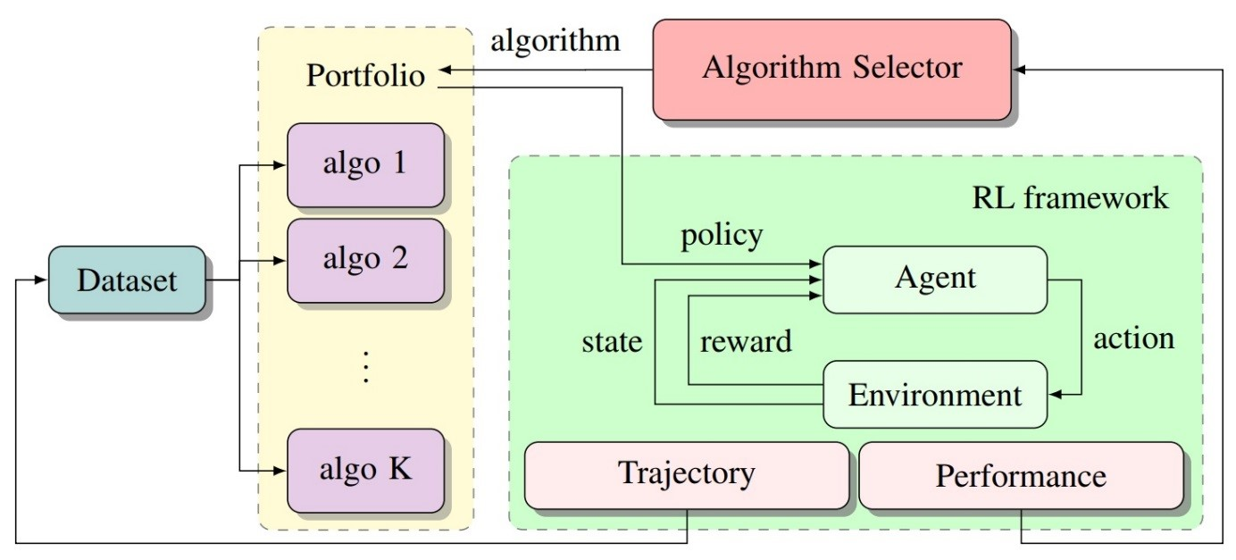 Reliability in Reinforcement Learning - Microsoft Research