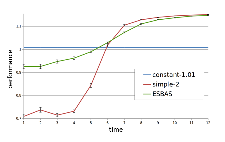 Figure 2: Preliminary experiments.