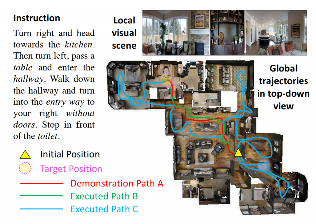Figure 1: Demonstration of the VLN task. The instruction, the local visual scene, and the global trajectories in a top-down view. The agent does not have access to the top-down view. Path A is the demonstration path following the instruction. Path B and C represent two different paths executed by the agent. Figure credit: Wang et al. (2019).