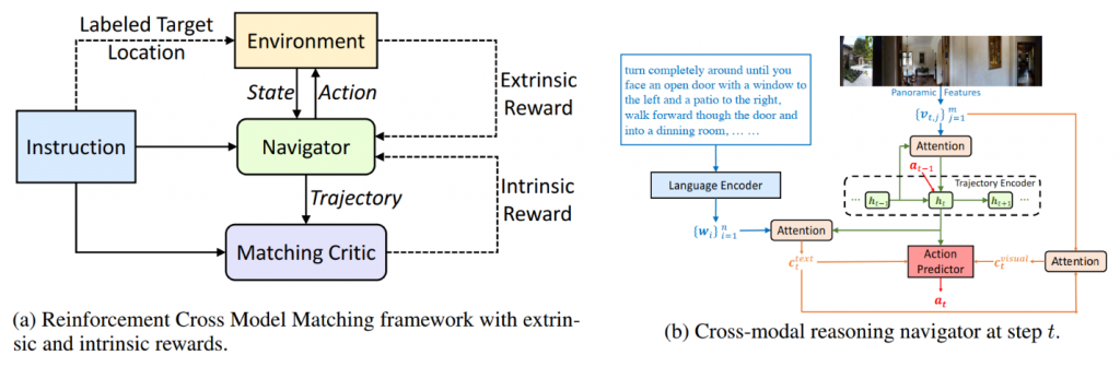 Figure 2: The architecture of the Reinforced Cross model matching framework for grounding natural language instructions to a visual environment. Figure credit: Wang et al. (2019).