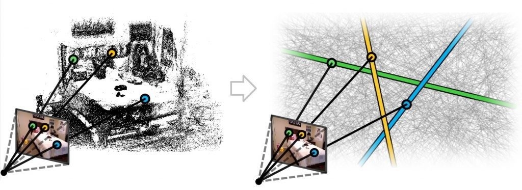 Figure 2: The 3D line cloud representation (shown on the right) protects user privacy by concealing the scene geometry. Privacy attacks are thwarted while accurate and efficient camera localization is still possible.