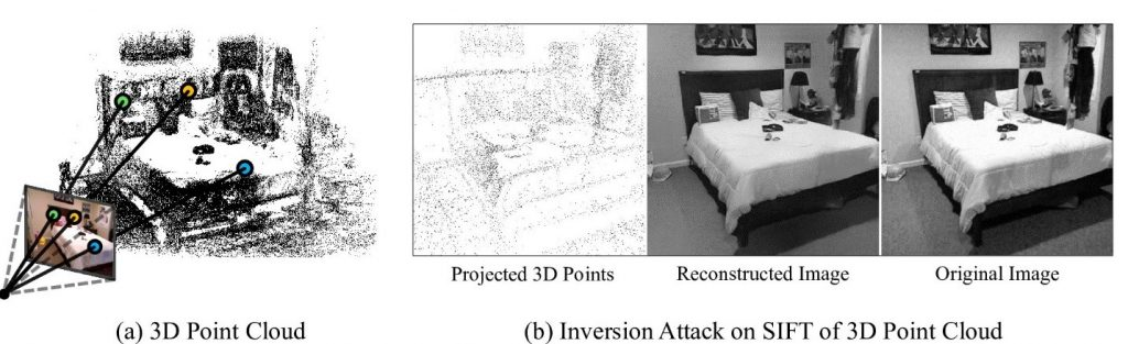Figure 1: (a) Traditional image-based localization methods require 3D point cloud map of the scene. Such point clouds reveal potentially confidential scene information. (b) A new privacy attack on 3D point cloud maps can reconstruct detailed images of the scene. Such reconstructed images can reveal the scene appearance in much higher detail. In this example, the reconstructed image is virtually indistinguishable from an image captured by a camera from a similar viewpoint.