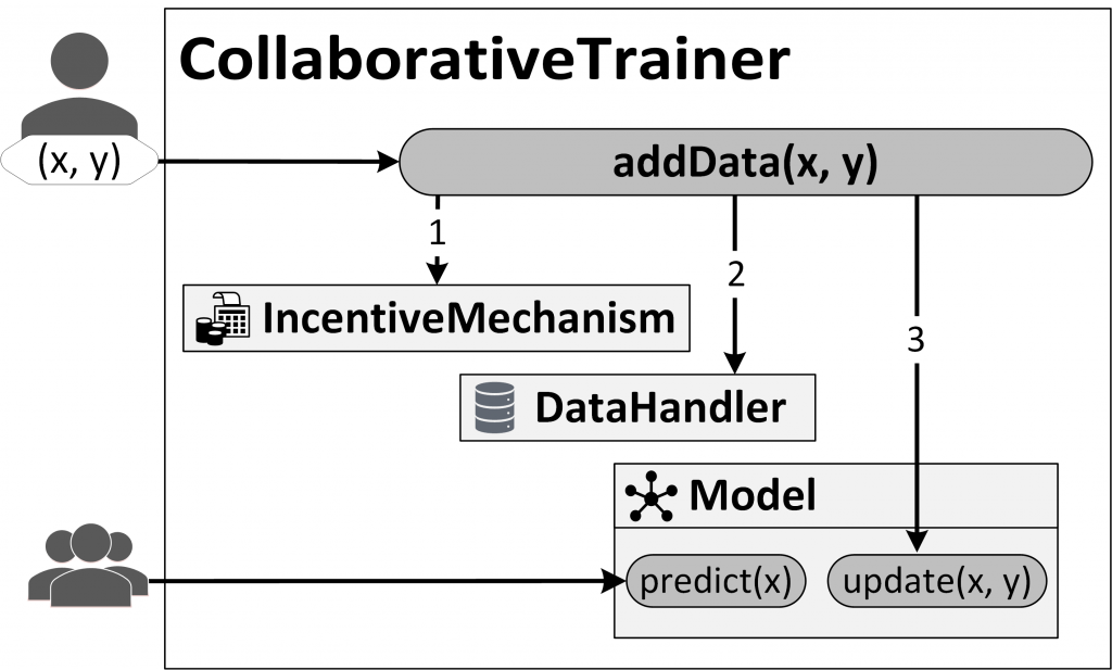 "Adding data to a model in the Decentralized & Collaborative AI on Blockchain framework consists of three steps: (1) The incentive mechanism, designed to encourage the contribution of ""good"" data, validates the transaction, for instance, requiring a ""stake"" or monetary deposit. (2) The data handler stores data and metadata onto the blockchain. (3) The machine learning model is updated."