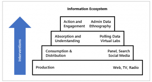 Graphic showing an information ecosystem