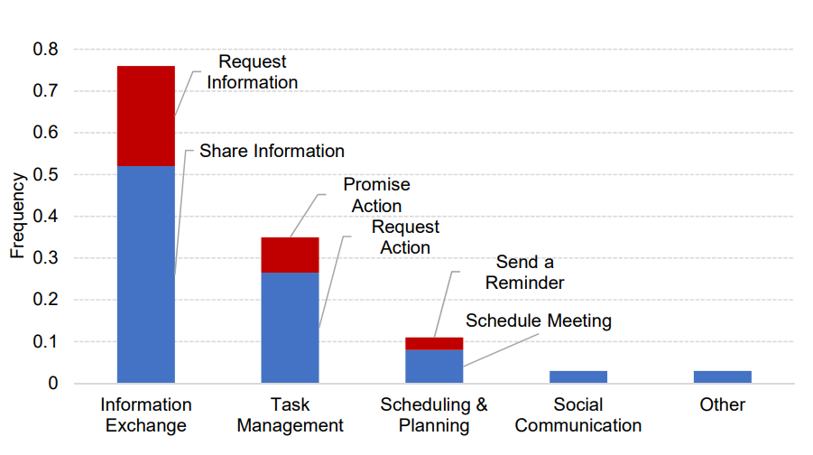 Figure 1: Frequency of different intents in a sample of workplace emails