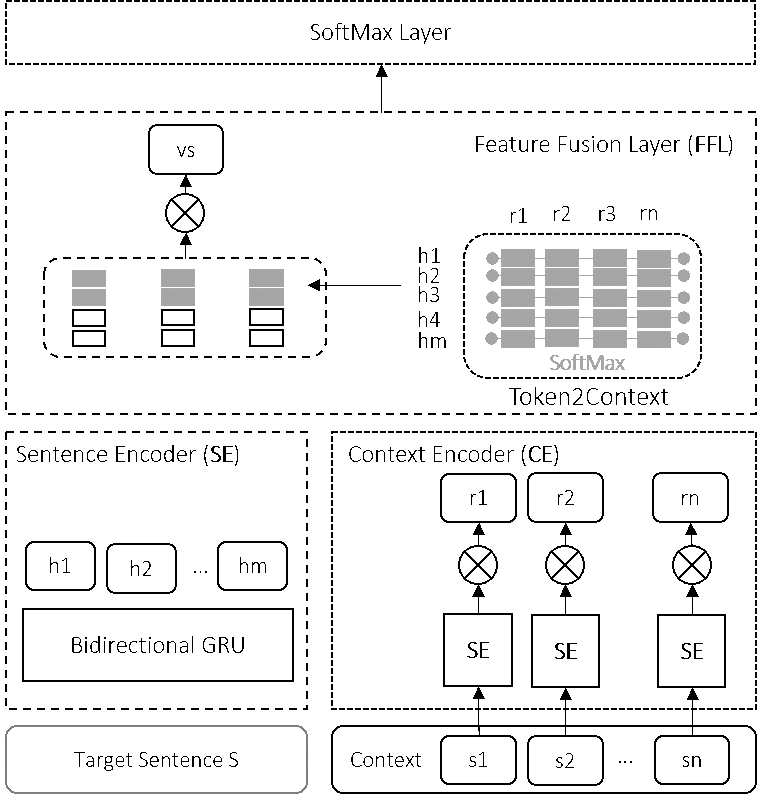 Figure 2: The proposed model consists of a Sentence Encoder (SE) to represent the sentence, a Context Encoder (CE) to represent the context, and a fusion layer to augment the sentence features with context features allowing the classifier access to features extracted from the context while maintaining separate feature spaces for the target sentence and the context.