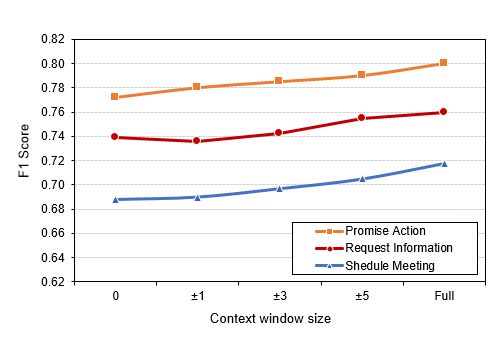 Figure 3: The performance of the proposed model for different context window sizes.