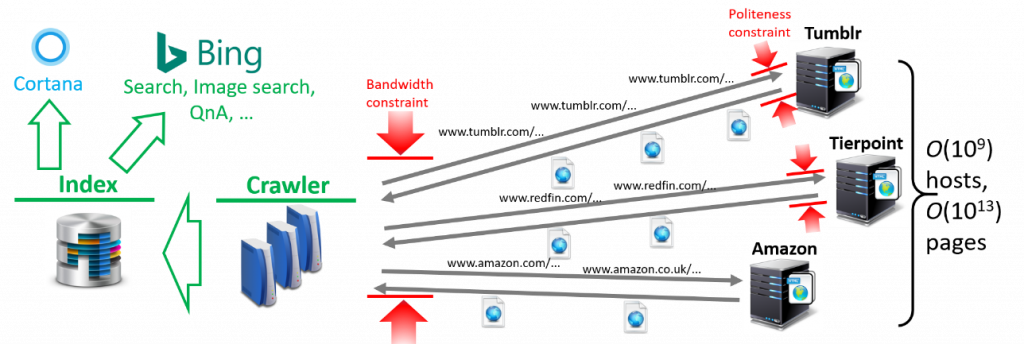 Figure 1: Web crawling overview