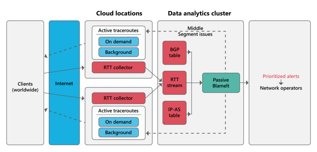 Figure 4: BlameIt Architecture: Clients worldwide connect to the Azure edges that provide passive measurements of RTTs for BlameIt. BlameIt uses these to smartly trigger traceroutes for fine-grained fault localization.