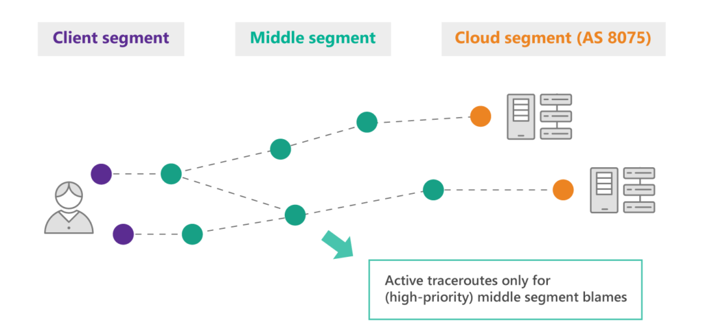 Figure 3: BlameIt looks for autonomous systems in the middle segment that cause higher latency in exchanges between the client and cloud.