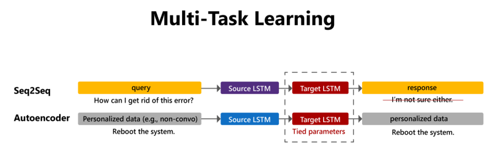 In a multi-task learning environment, paired and unpaired data can be combined during training.