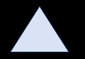 trinity of proof