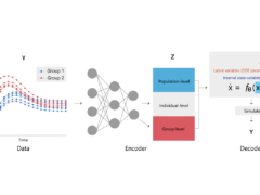 Efficient inference for dynamical models using variational autoencoders