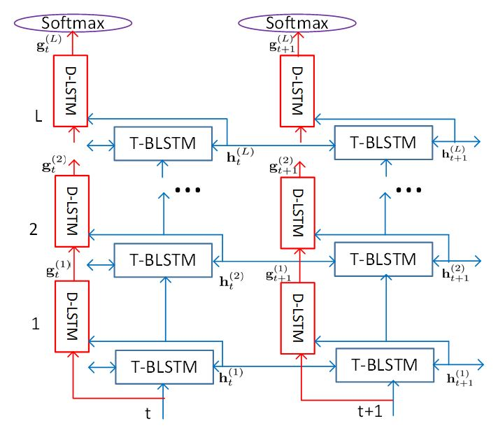 Figure 2: The layer trajectory BLSTM (ltBLSTM) model uses both T-BLSTM and D-LSTM units to allow both types of unit to specialize in individual tasks: T-BLSTM units focus on temporal modeling, while D-LSTM models focus on target classification.
