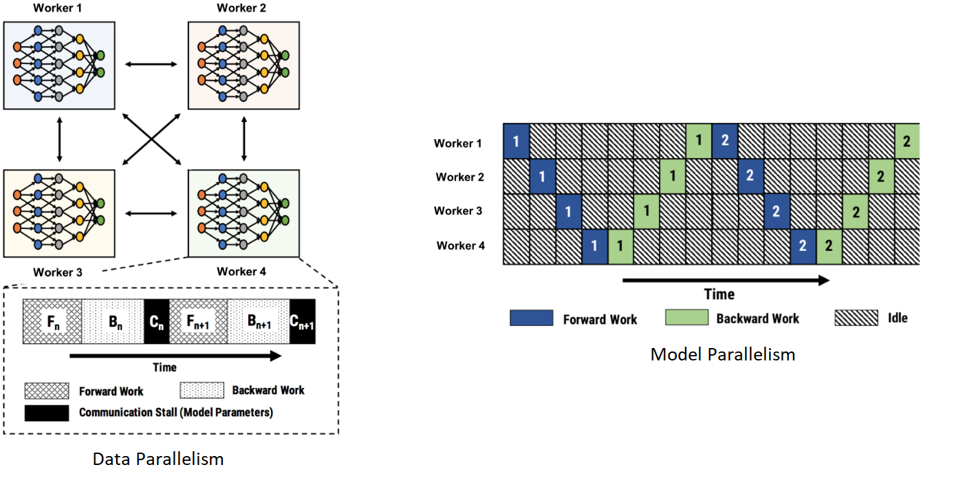 Illustration showing data parallelism and model parallelism