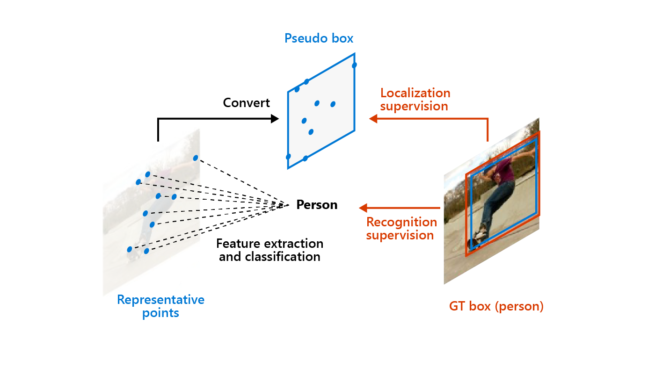 Illustration depicting RepPoints detecting objects with greater accuracy through flexible and adaptive object modeling