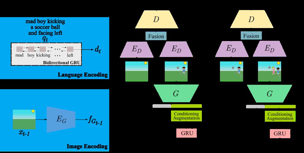 GeNeVA-GAN architecture figure