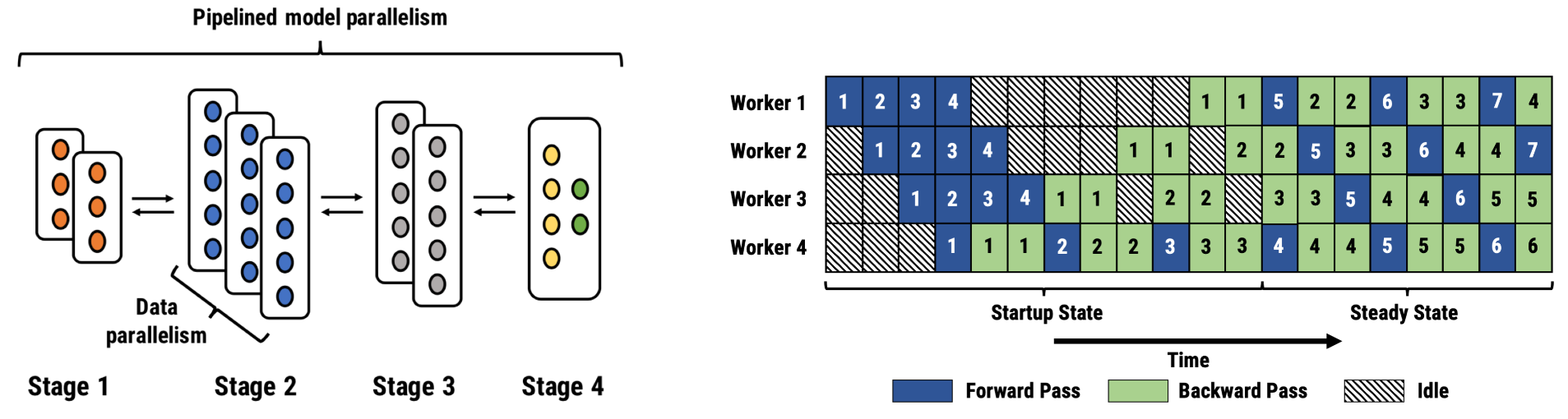 Figure illustrating pipeline-parallel assignment across four stages.