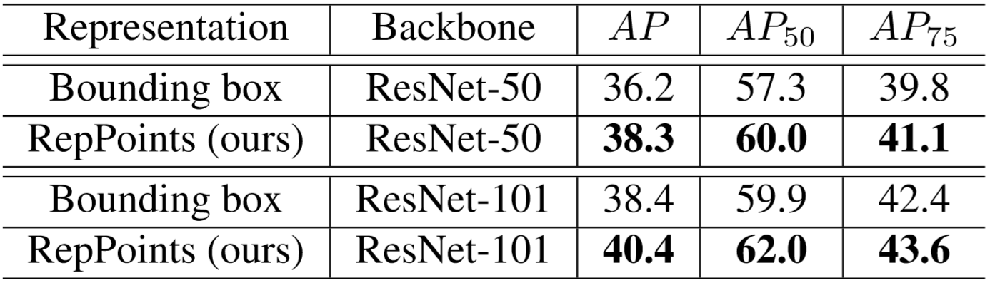 Bounding box vs. RepPoints