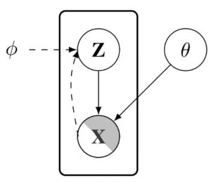 Figure showing PA-BELGAM, a deep latent gaussian model with explicit parameter uncertainty estimation.