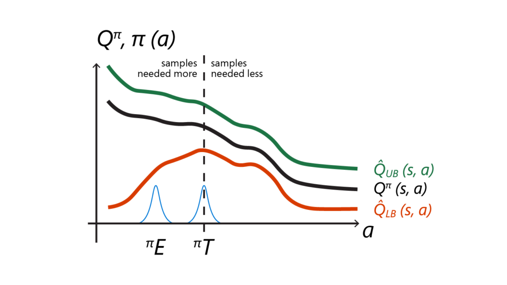 Figure 2: The OAC exploration policy πE avoids pessimistic underexploration by sampling far from the spurious maximum of the lower bound. Since πE is not symmetric with regard to the mean of the target policy (dashed line), it also addresses directional uninformedness.