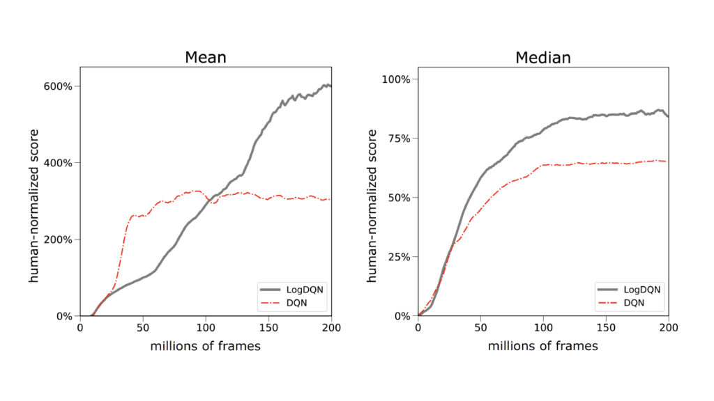 Mean and median human-normalized performance during training across 55 Atari games.