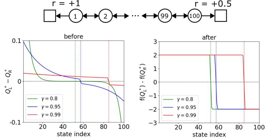 Effect of a logarithmic mapping on the action gap.