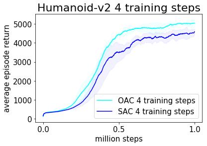 Figure 3: Performance comparison of OAC versus SAC.