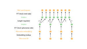 FastSpeech: New text-to-speech model improves on speed, accuracy, and controllability