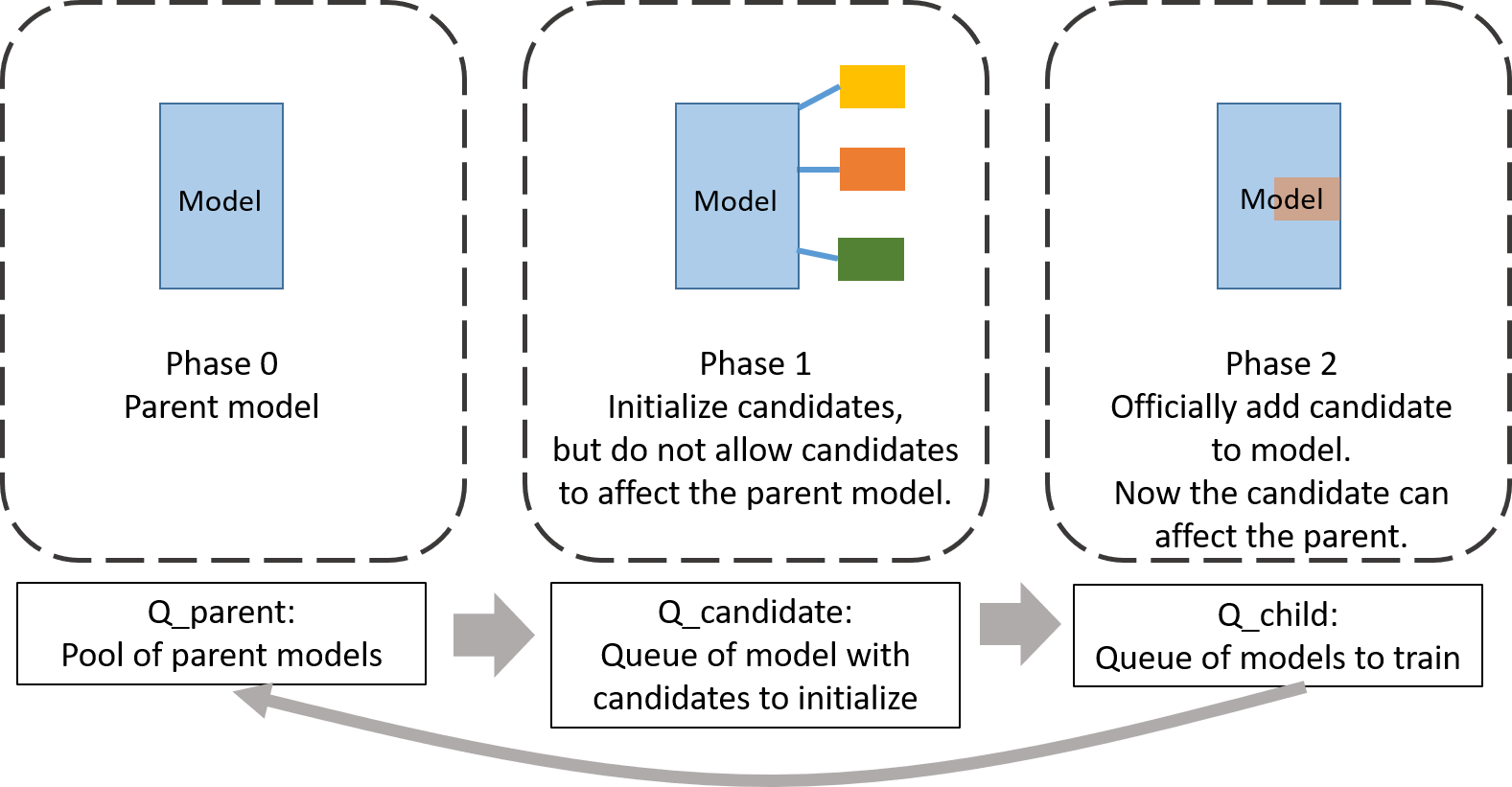 Figure 1: Petridish, a neural architecture search algorithm that grows a nominal seed model during search by opportunistically adding layers as needed, comprises three phases.