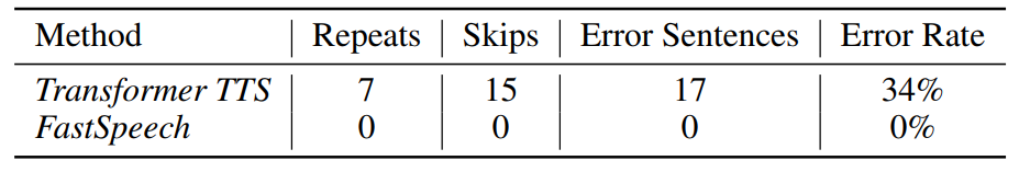Table 3: The comparison of robustness between FastSpeech and Transformer TTS