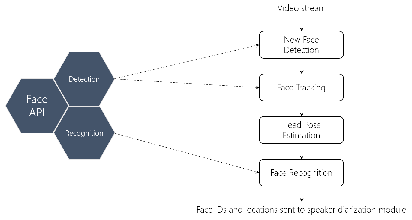 Figure 2: Vision processing flow diagram. Azure Cognitive Services Face API is combined with additional algorithms to visually identify faces in video under highly variable conditions.