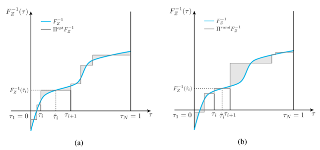 Figure 1: The above graphs show two approximations of the same quantile function using a different set of six probabilities, or quantile fractions; the shaded region represents the approximation error. (a) The probability is finely adjusted with minimized approximation error. (b) The probability is randomly chosen with larger approximation error.
