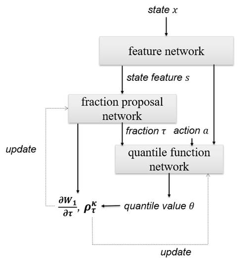 Figure 2: The above illustration shows the data flow in the FQF distributional RL algorithm. The quantile function updates itself at the fractions proposed by the fraction proposal network. The fraction proposal network finds the mapping from the state to the best fractions by minimizing the 1-Wasserstein loss with the quantile function network as the approximation for the true quantile function.
