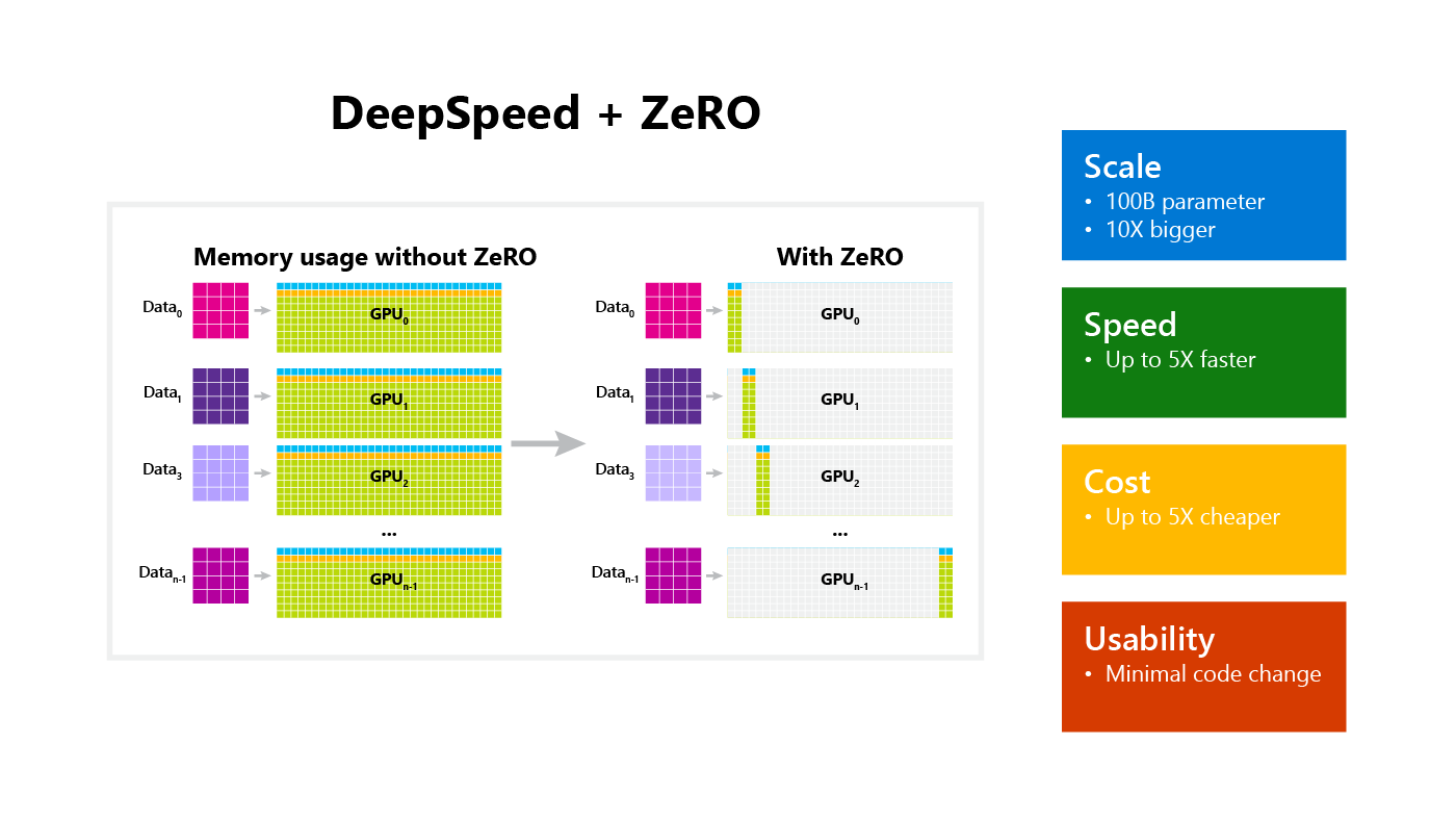 ZeRO & DeepSpeed: New system optimizations enable training models with over 100 billion parameters