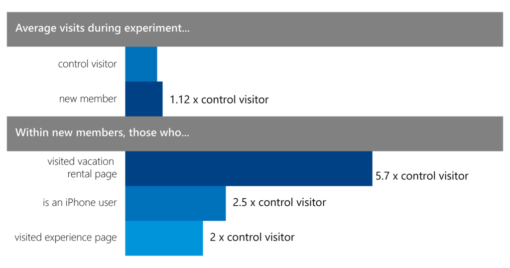 graph showing the average visits per user during the experiment, whether they were an iPhone user and if they visited the vacation rental or experience pages