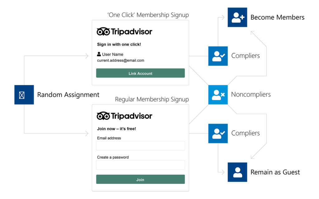 the workflow diagram of TripAdvisor's membership promotion A/B test
