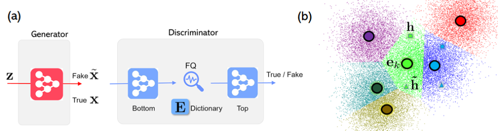 A. The FQ-GAN architecture from right to left: Z moves through a generator that distinguishes between fake samples and real samples. Next, it travels through a discriminator. Bottom, FQ that restricts continuous features into feature centroids from a dictionary E, Top, and then True or Fake. B. A color gradient visualization showing denser large circles in the center of various connected polygon shapes. The shapes are adjacent to one another in a honeycomb-like pattern that is not uniform. From left to right: (upper) purple, red. (middle) aquamarine, green, blue. (lower) gold. The center green polygon contains variables for true features, E K, and fake features.