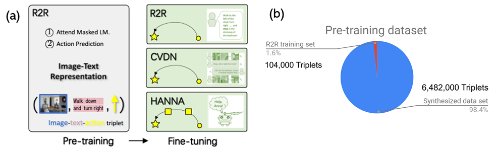 (A) A white box showing pre-training, heading says R2R: 1)Attend Masked LM. 2) Action Prediction. An image-text-action triplet is shown in the box. An arrow from white box points to three stacked green boxes, labeled together as fine-tuning. R2R box and CVDN shows a circle with a curved arrow to a star. The last box, HANNA, shows a curved arrow moving from a circle to a square to a square to a star. (B) A pie chart shows 1.6 percent for the R2R training set at 104,000 triplets, 98.4 percent for the synthesized dataset and 6,482,000 triplets.