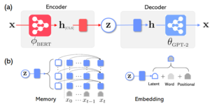 Figure 2a: Optimus Architecture,variable x moves through an encoder (made up pf BERT and H[CLS]) then moves through variable Z, then into a decoder (made up of variable H and GPT-2), and finally into variable x. Figure 2b: Memory: variable Z moves into a 3 by 4 square memory block. the first column of 3 squares is white. The rest are blue. Under the first blue column, X0, the second XT minus 1, the third X with subscript T. Embedding: variable Z moves through Latent plus Word plus Positional.