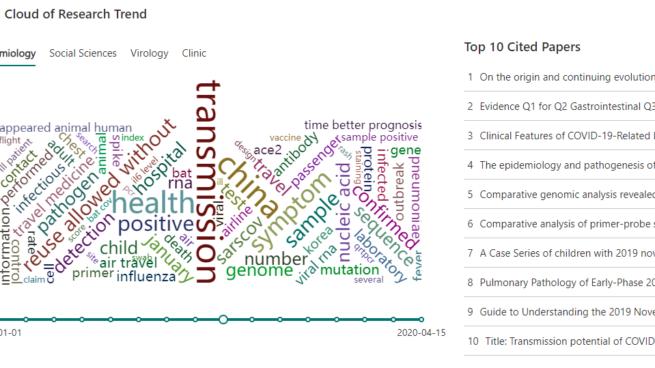 COVID-19 trending word cloud