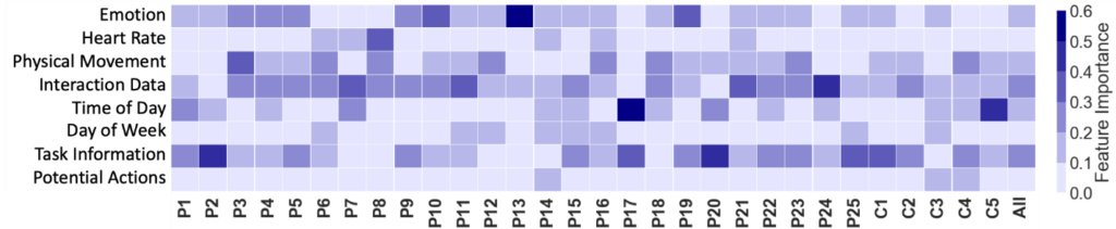 """A heat map, using shades of blue to represent different values, shows the importance of each of the eight categories of features used in predicting whether an individual should continue with a task, switch to a new task, or take a break for each of the study's 25 participants, for five different job clusters, and for an aggregate of all participants (P1–P25, C1–C5, and """"All"""" on the horizontal axis, respectively). On the vertical axis are the eight feature categories: Emotion, Heart Rate, Physical Movement, Interaction Data, Time of Day, Day of Week, Task Information, and Potential Actions. Along the far right of the heat map is a vertical color scale showing the numerical Feature Importance value corresponding to each of six different shades of blue, beginning with the lightest shade and lowest values (0.0–0.1) at the bottom and moving up to the darkest shade and highest values (0.5–0.6), with the different shades defined in increasing one-tenth increments. The heat map shows that, across participants, interaction data was the most important feature category followed by task information, emotion, physical movement, time, heart rate, day, and potential actions but that importance varied significantly by individual."""