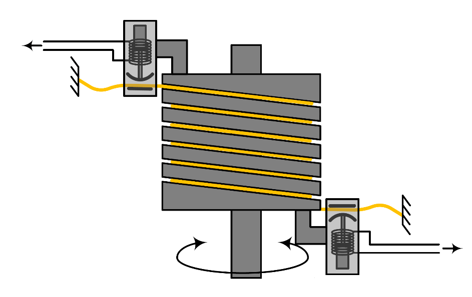 Schematic illustration of the capstan brake mechanism, including the solenoid actuators and cord wound around capstan.