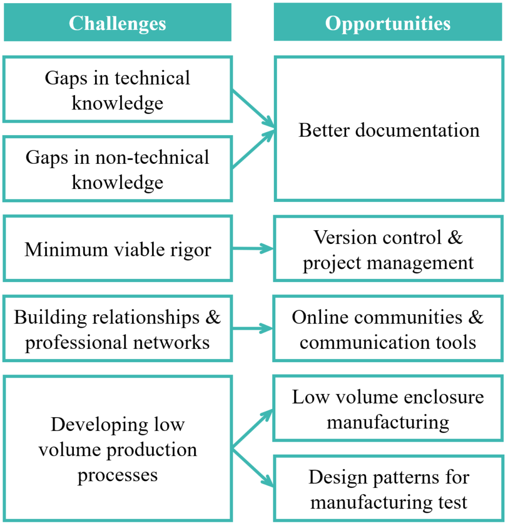 Image showing a mapping between challenges and opportunities Overview of challenges identified in scaling hardware production and the opportunities to improve the process.