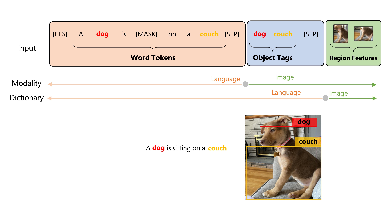 Oscar object semantics graphic